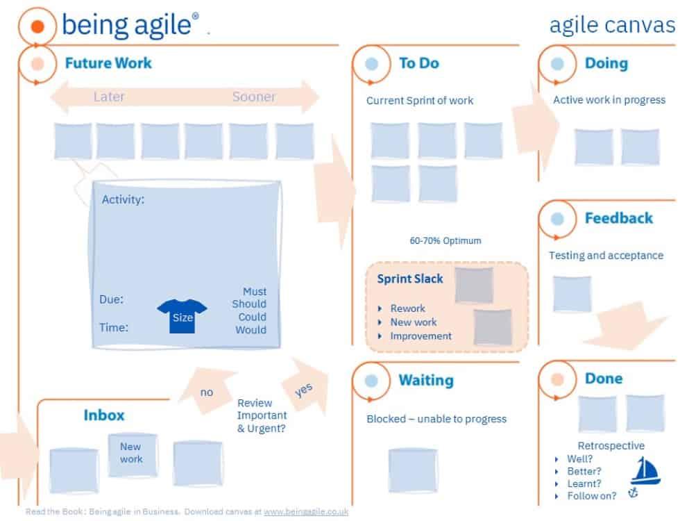 agile canvas